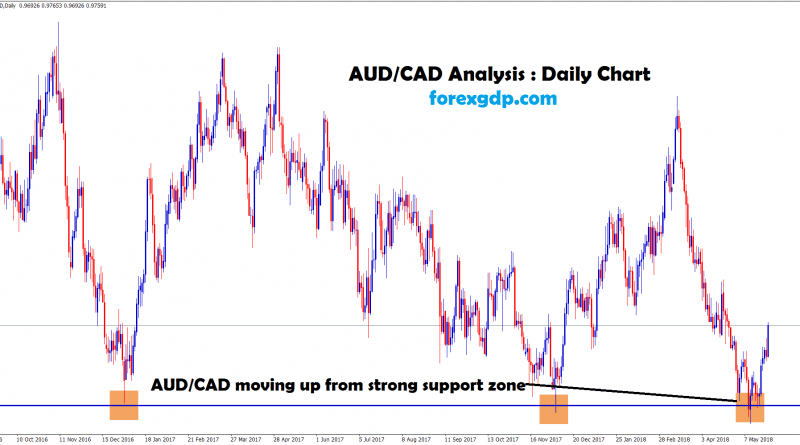 aud cad forms triple bottom in daily chart
