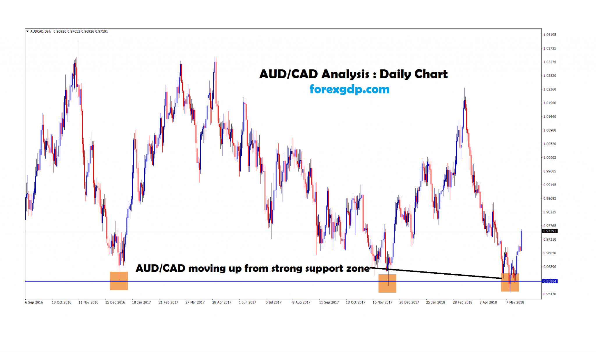 aud cad moving up from strong support zone