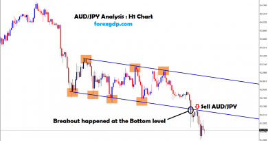 breakout happened at the bottom level in aud jpy