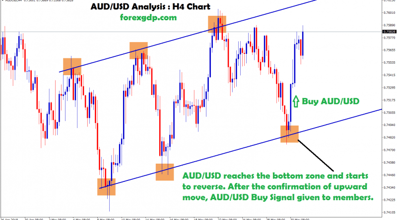 upward movement confirmed, so buy signal given in aud usd