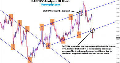 cad/jpy trend becomes invalid due to breakouts