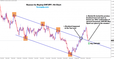 chf jpy re-tested the previous breakout level and starts to move up