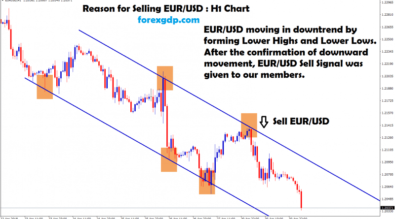 after confirmation of downtrend eur usd sell signal given