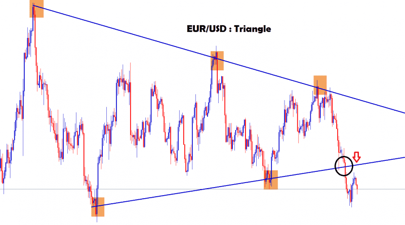 triangle pattern formed in eur usd and its broken the bottom