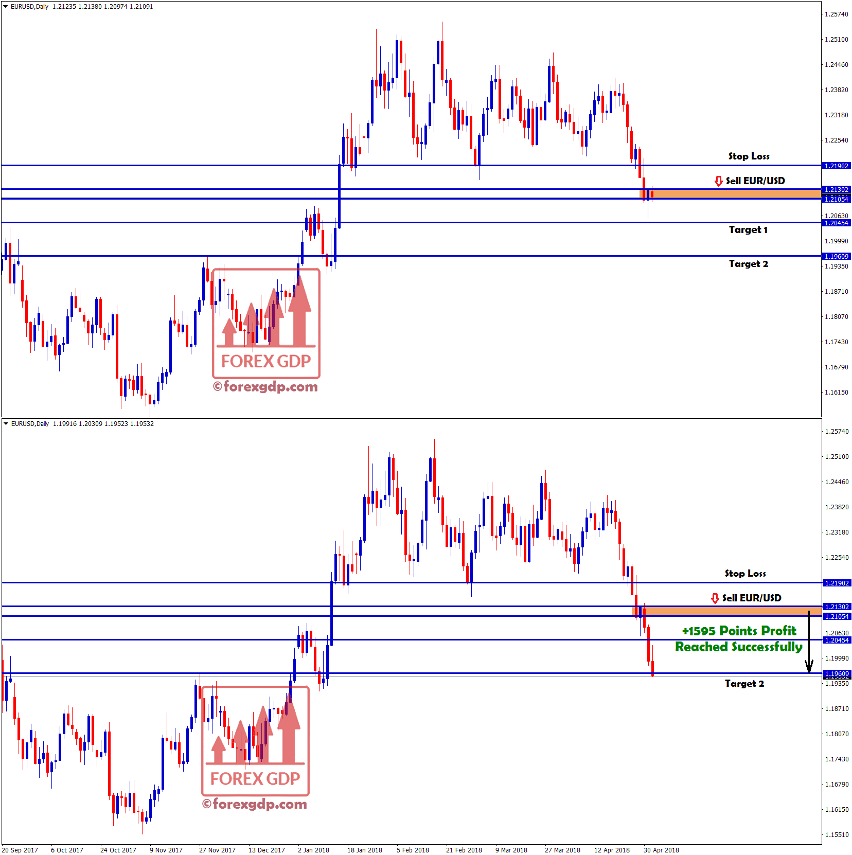 eur usd sel signal hits target with +1595 points profit