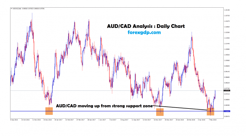 aud cad forex factory