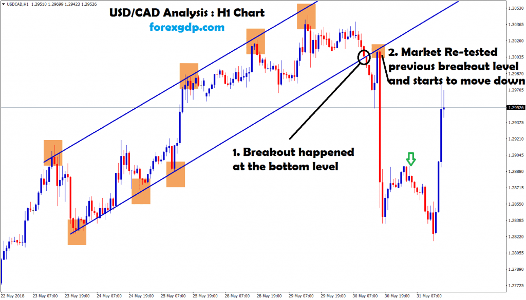 market re-tested the previous breakout level in usd cad