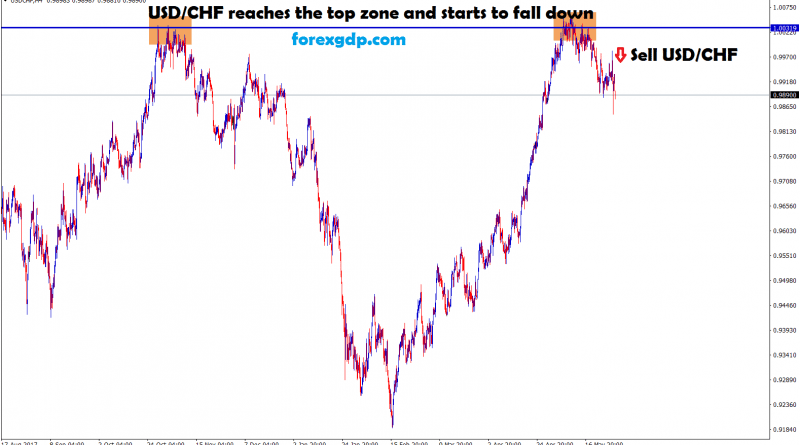 usd chf reached the top zone and starts to fall down