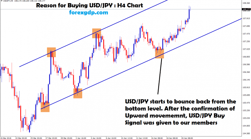 usd jpy moving between the ranges in H4 chart