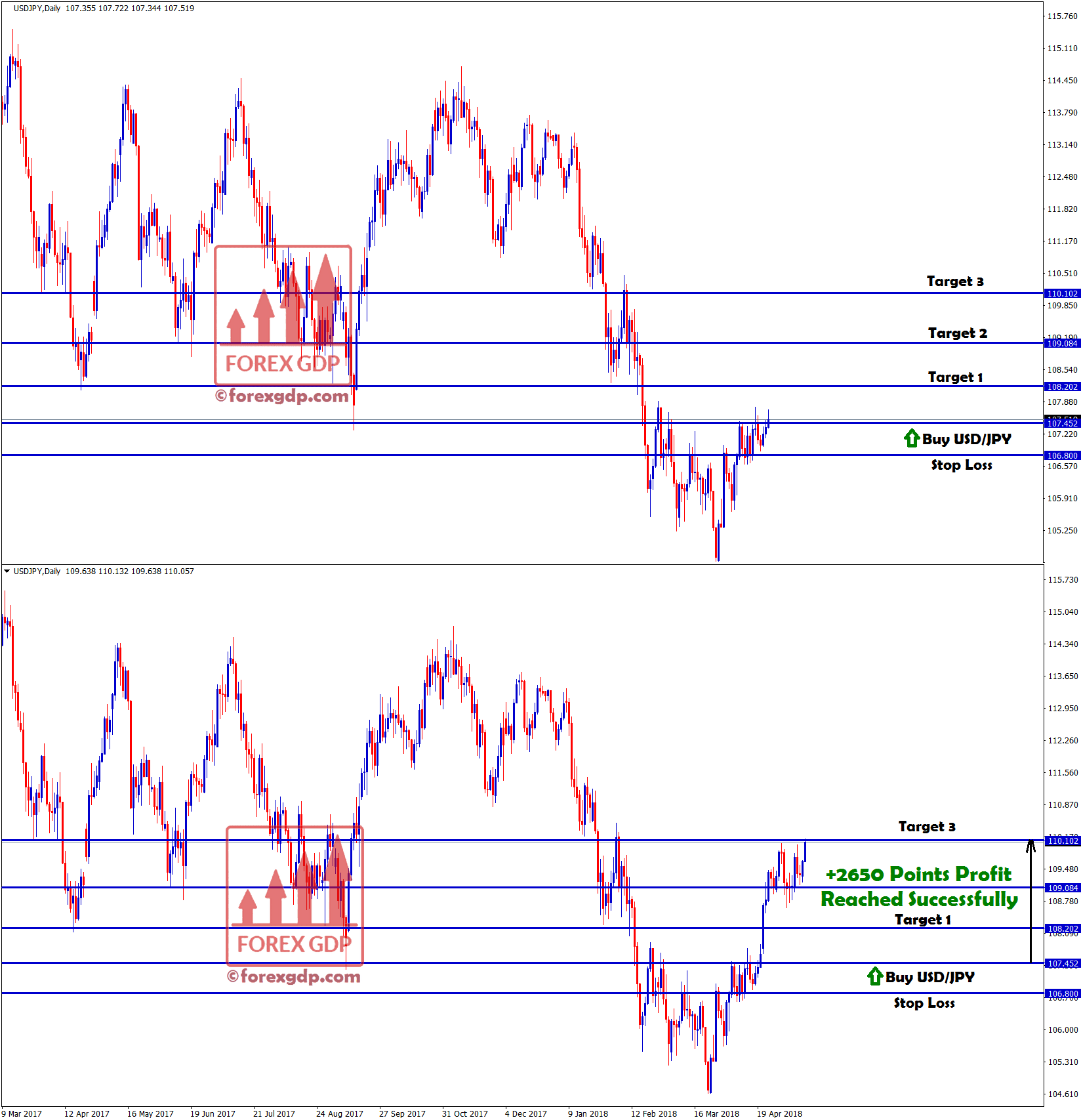 target 3 hits with +2650 points profit in usd jpy buy signal