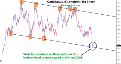 waiting for breakout or reversal from this bottom to make good profit on gold