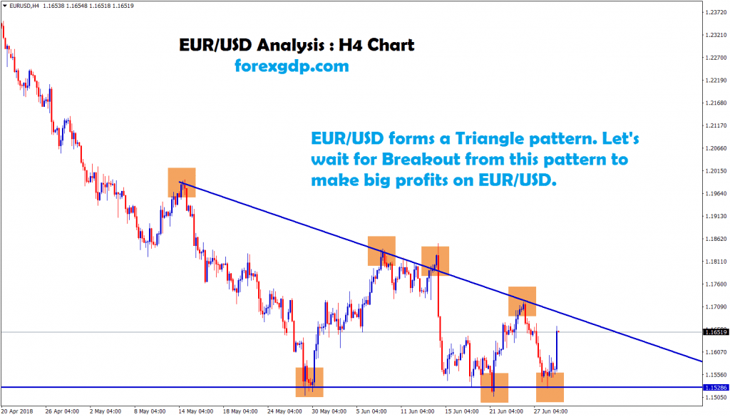 waiting for breakout from this pattern in eur usd