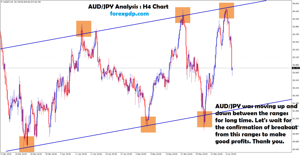 aud jpy moving between the ranges, waiting for breakout