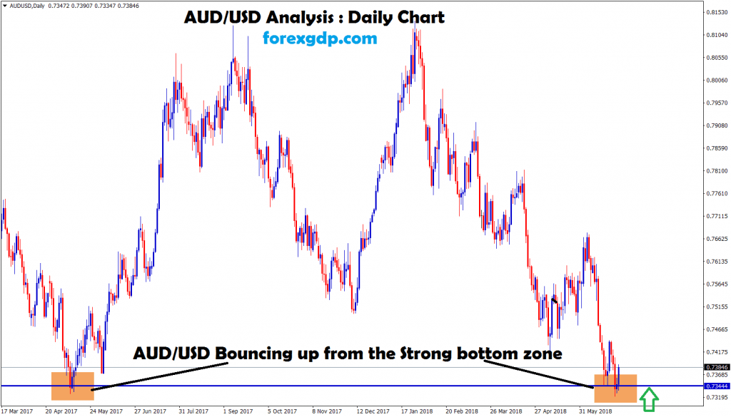 aud usd bouncing up from the strong bottom zone