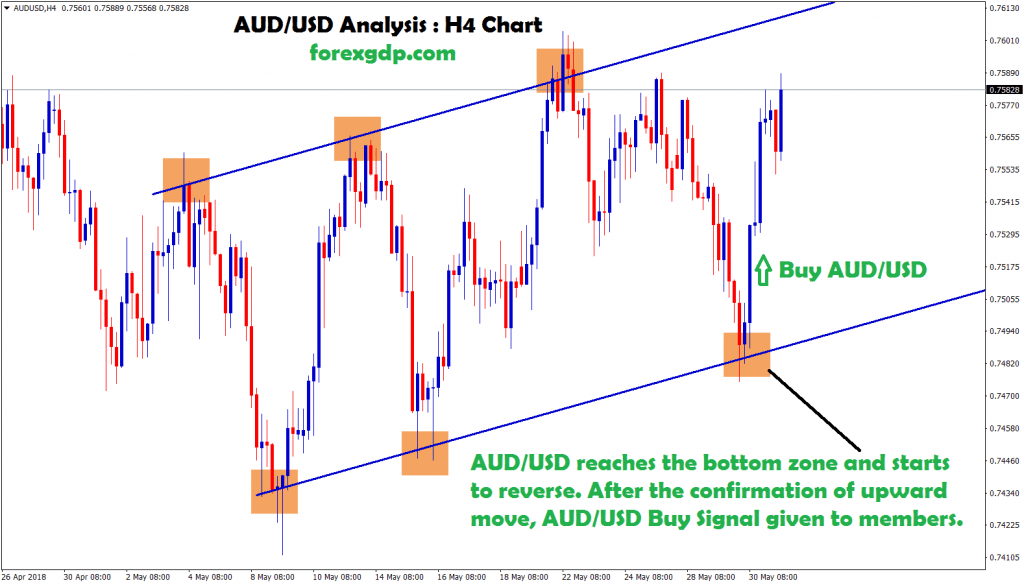 aud usd moving in an upward movement
