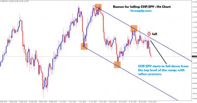 chf jpy strats to fall down from the top level