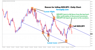 after confirmation of downward movement nzd chf sell signal given