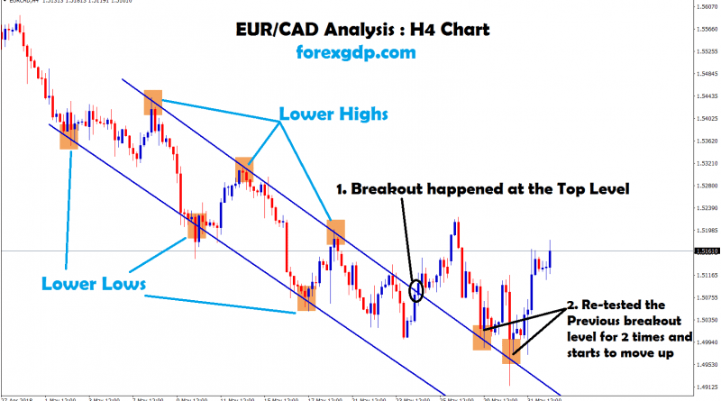 re-testing level getting strong in eur cad