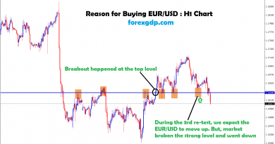 eur usd re-tested the breakout level 3 rd time