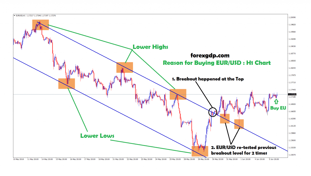 eur usd re-tested the breakout level twice in H1 chart