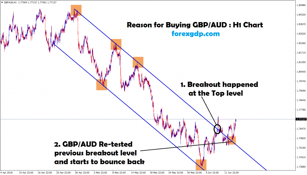 re-tested the breakout level and bounce back happens in gbp aud