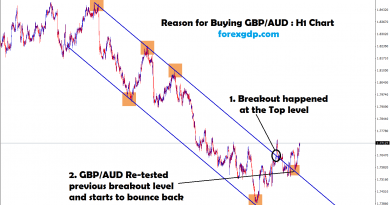 re-tested the breakout level and bounce back in gbp aud