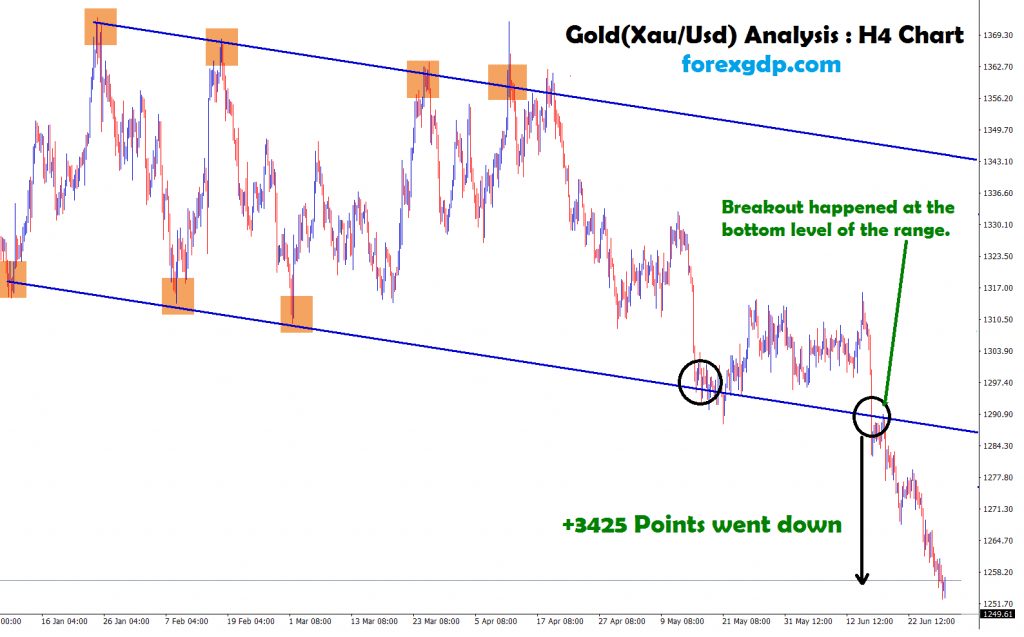 breakout happened at the bottom level of the range in gold