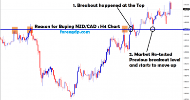 flat top breakout and re-test happens in nzd cad