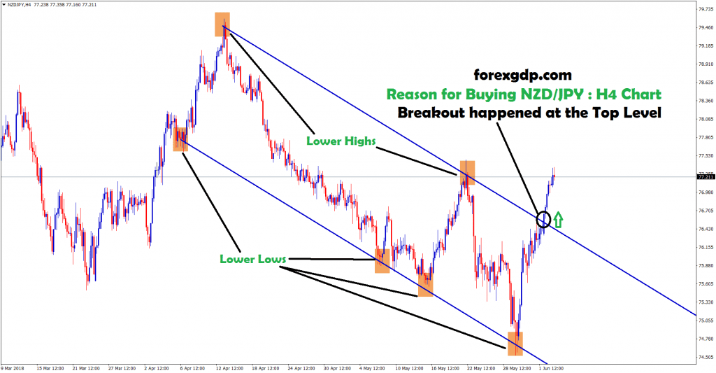 breakout happened at the top in nzd jpy H4 chart