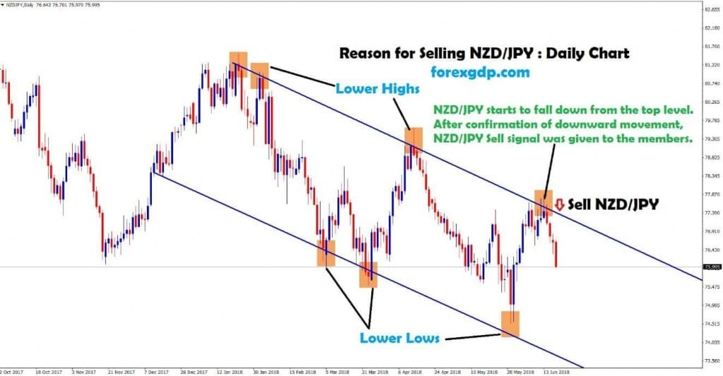 nzd jpy daily chart forms lower highs , lows