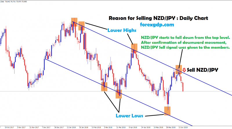 after touched the top nzd jpy starts to fall down