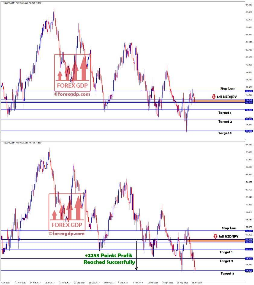 +2253 points profit hits in nzd jpy sell signal