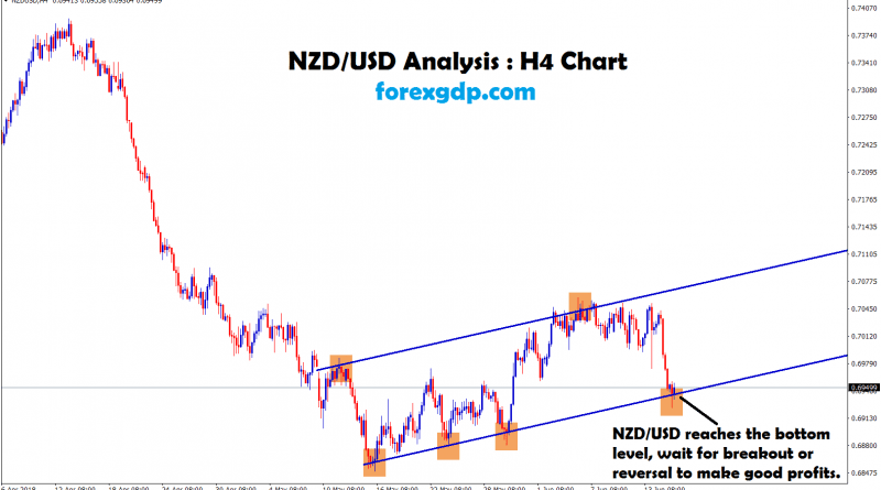 nzd usd reached the bottom level waiting for breakout or reversal