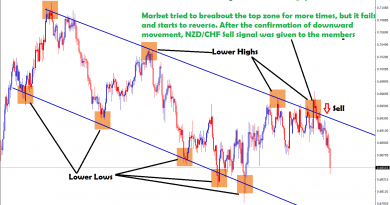 market fails to breakout and start reverse in nzd chf