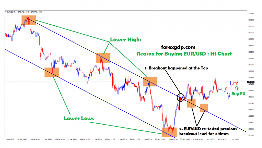 buy signal given after the market re-tested the same level in eur usd