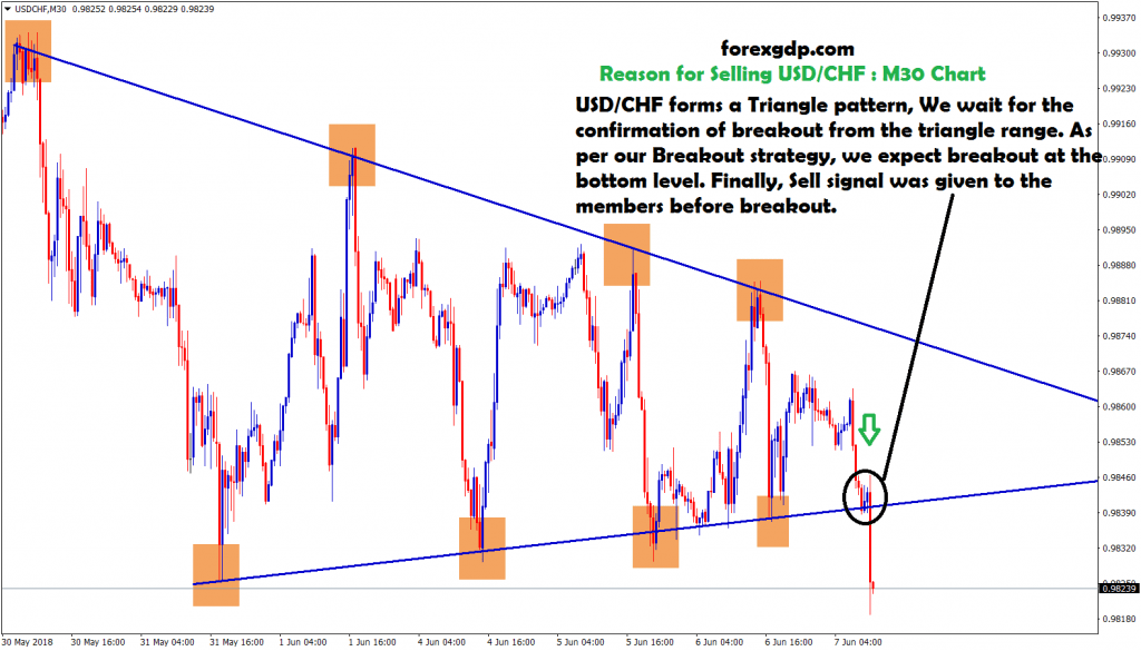 sell siganl given before breakout in usd chf