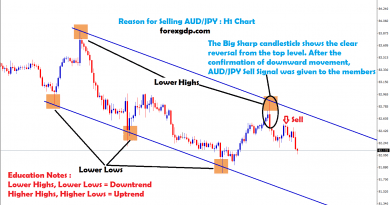big sharp candlestick shows the reversal from the top in aud jpy