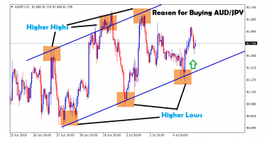 aud usd forms higher highs and lows