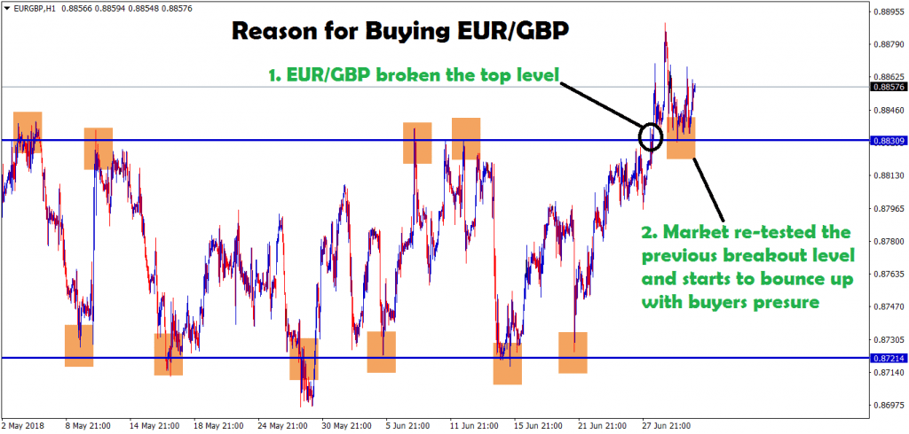 eur gbp re-tested the broken level and bouncing back