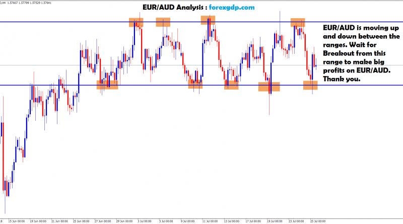 waiting for breakout to make big profit in eur aud