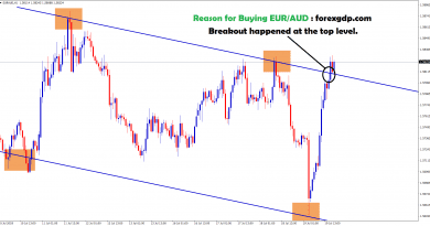 breakout happened at the top level in eur aud