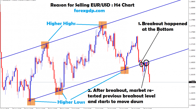 eur usd re-tested the breakout level and starts to move down