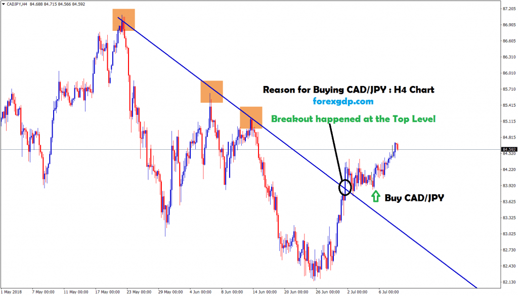 cad jpy broken the slanting top and moving up