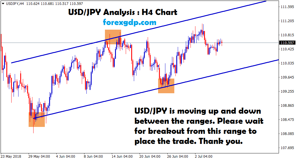 usd jpy waiting for breakout in 4 hour chart