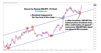 usd jpy broken the trend and moving up in H1 chart