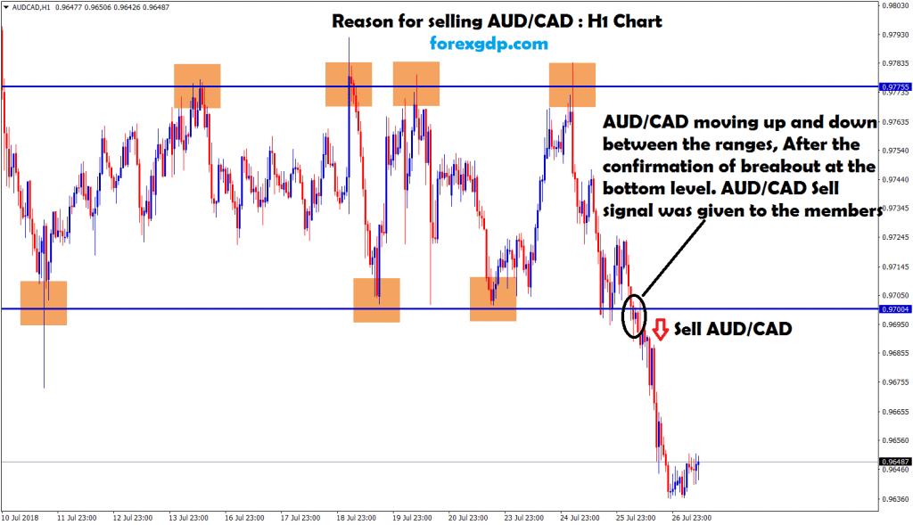 after the confirmation of breakout aud cad sell signal given