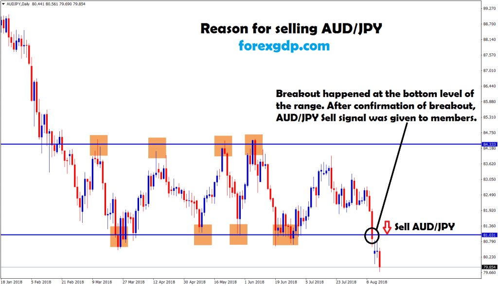 aud jpy broken the bottom and market went down