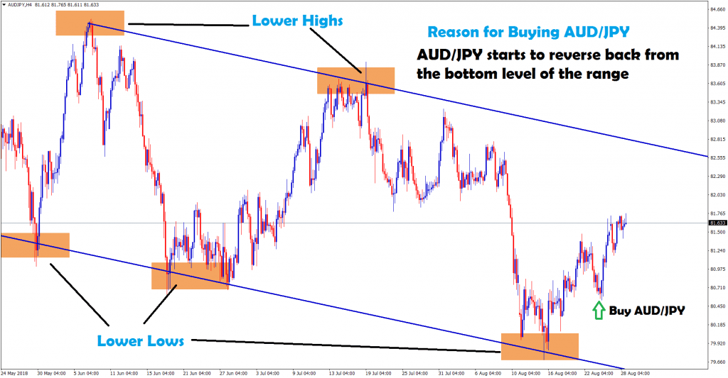 aud jpy starts to reverse back from the bottom