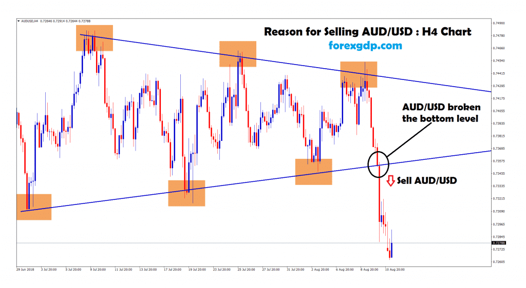aud usd broken the bottom level, so sell signal given