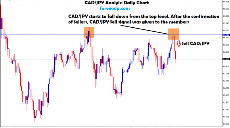 cad jpy strats to fall down from the top level
